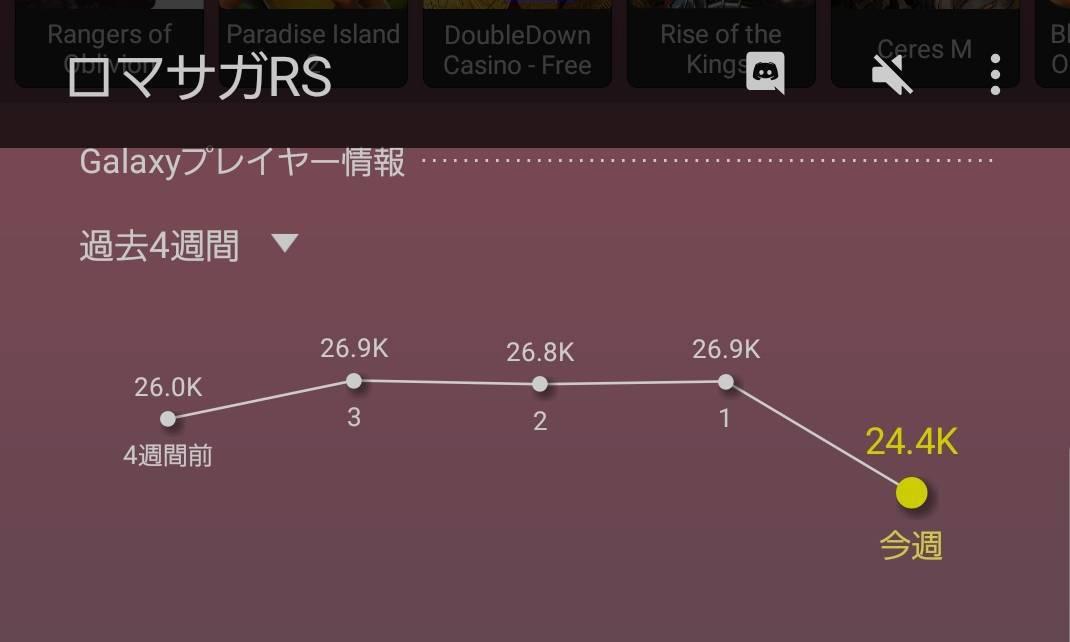 【ロマサガRS】こマ!? アニバーサリーを終えたロマサガRSさんのプレイヤー数はここまで急減してしまった!?