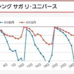 【ロマサガRS】UDXグスタフガチャセルランキタ━━━(゚∀゚)━━━!! 月末でもここまで大健闘の売上ってマジ!?