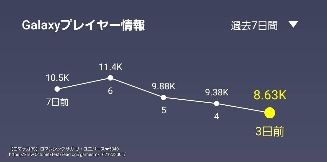 【ロマサガRS】リユニのアクティブ人口が推移これ!? ← 大丈夫だよな・・?
