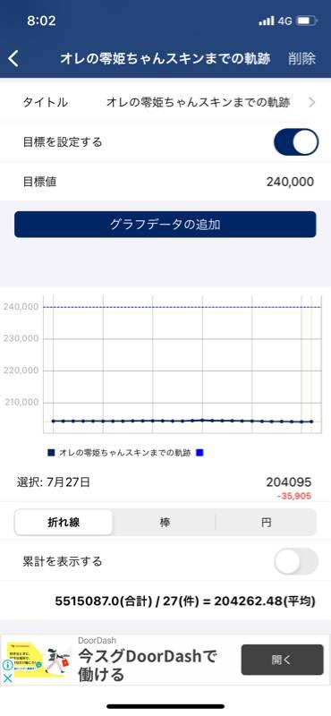 【ロマサガRS】零姫ちゃんまでのフォロワー推移をグラフ化した結果www ← 悲しすぎた