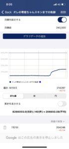 【ネタ】有能さんによるオレの零姫ちゃんスキンの推移グラフ ← 悲しすぎた